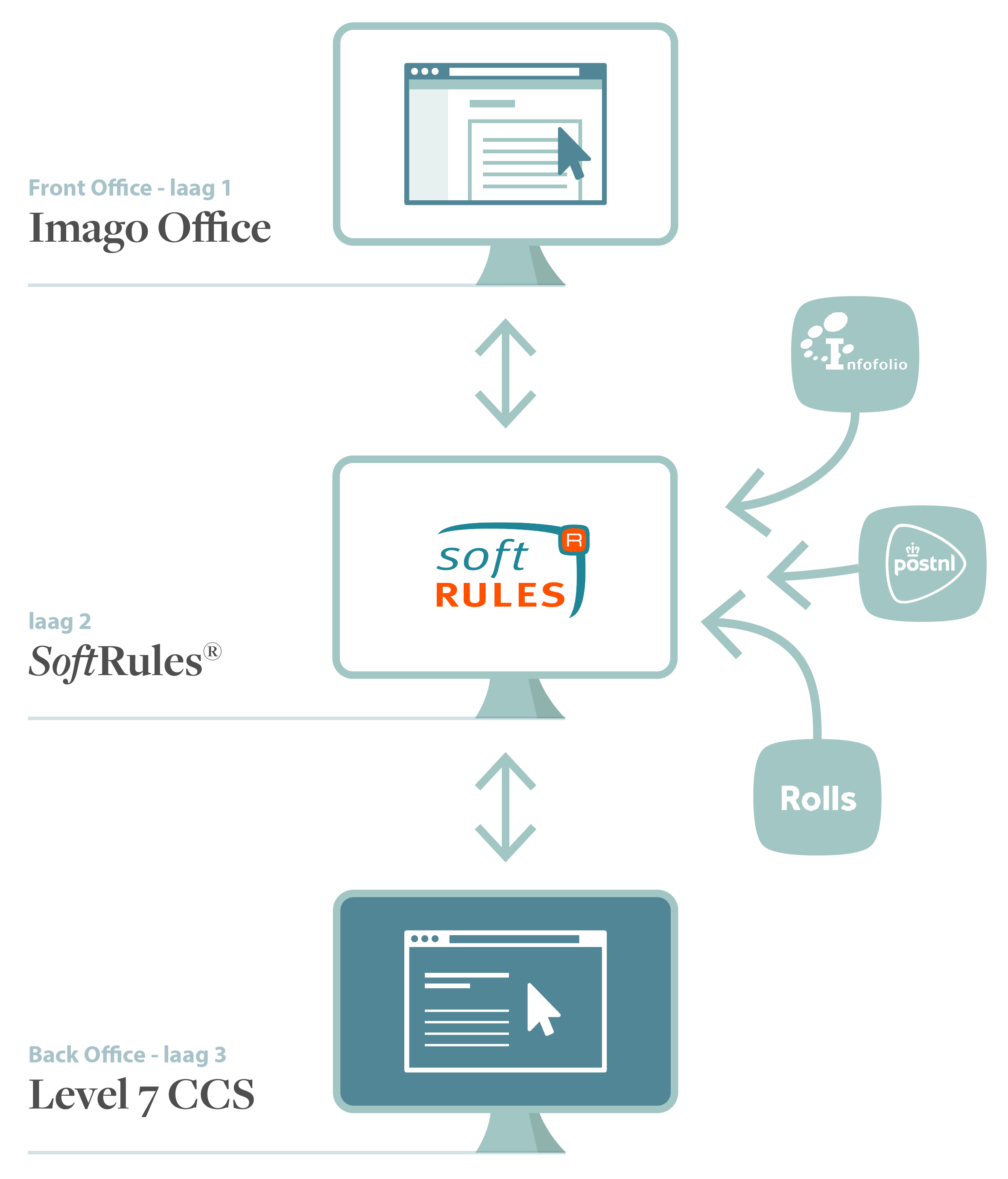 SoftRules - DAK verzekeringen case 3-laags architectuur